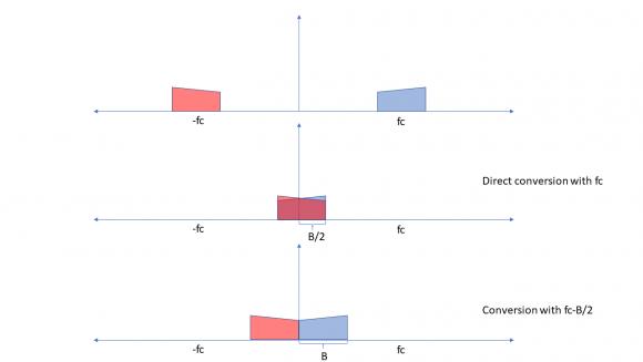 A Quadrature Signals Tutorial: Complex, But Not Complicated - Rick Lyons
